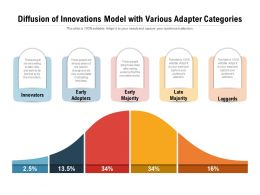 Diffusion Of Innovations Model With Various Adapter Categories