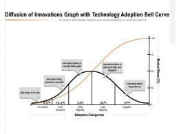 Diffusion Of Innovations With Adopter Categories And Market Share