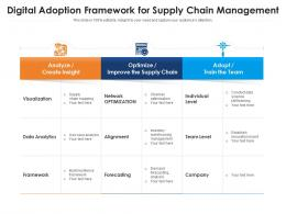 Digital Adoption Framework For Supply Chain Management
