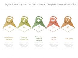 Digital Advertising Plan For Telecom Sector Template Presentation Portfolio