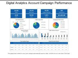 Digital Analytics Account Campaign Performance
