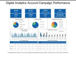 Digital Analytics Account Campaign Performance