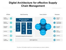 Digital Architecture For Effective Supply Chain Management