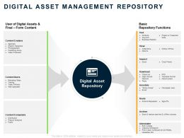 Digital Asset Management Repository Ppt Powerpoint Presentation Pictures Graphic Tips