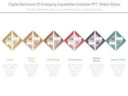 Digital Backbone Of Emerging Capabilities Example Ppt Slides Styles