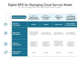 Digital BPO For Managing Cloud Service Model