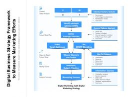 Digital Business Strategy Framework To Measure Marketing Efforts