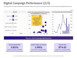 Digital Campaign Performance 2 2 Optimization Empowered Customer Engagement Ppt Powerpoint Ideas