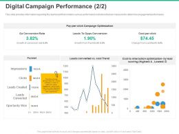 Digital Campaign Performance Conversion Rate Ppt Powerpoint Presentation Portrait