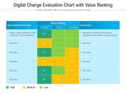 Digital Change Evaluation Chart With Value Ranking