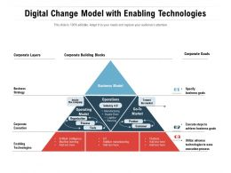Digital Change Model With Enabling Technologies
