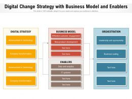 Digital Change Strategy With Business Model And Enablers