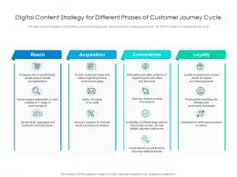 Digital Content Strategy For Different Phases Of Customer Journey Cycle
