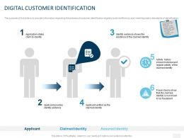 Digital Customer Identification Ppt Powerpoint Presentation Icon Visuals