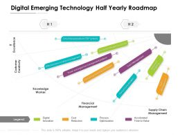 Digital Emerging Technology Half Yearly Roadmap