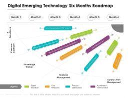 Digital Emerging Technology Six Months Roadmap