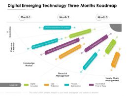 Digital Emerging Technology Three Months Roadmap