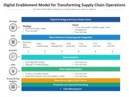Digital Enablement Model For Transforming Supply Chain Operations