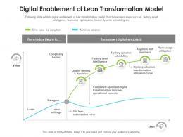 Digital Enablement Of Lean Transformation Model