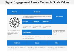 Digital Engagement Assets Outreach Goals Values
