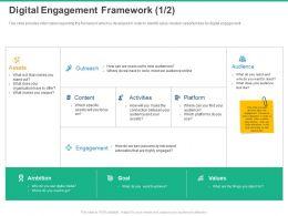 Digital Engagement Framework Assets Ppt Powerpoint Presentation Format