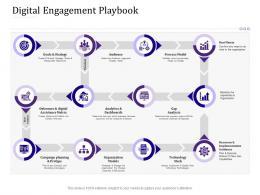 Digital Engagement Playbook Empowered Customer Engagement Ppt Summary Example