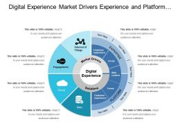 Digital Experience Market Drivers Experience And Platform Circular Layout