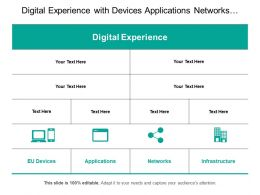 Digital Experience With Devices Applications Networks And Infrastructure