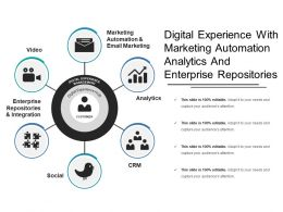 Digital Experience With Marketing Automation Analytics And Enterprise Repositories