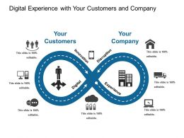 Digital Experience With Your Customers And Company