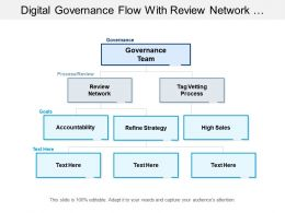 Digital Governance Flow With Review Network And Tap Venting Process