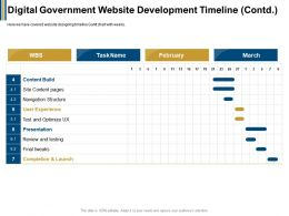 Digital Government Website Development Timeline Contd Tweaks Ppt Powerpoint Presentation Outline