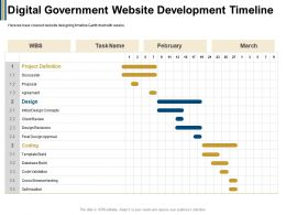 Digital Government Website Development Timeline Cross Browser Ppt Powerpoint Presentation Portfolio