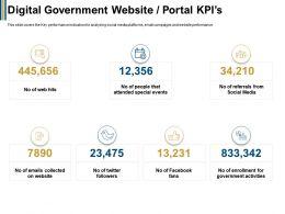 Digital Government Website Portal Kpis Fans Ppt Powerpoint Presentation Professional Guidelines