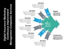 Digital Insurance Marketing Continuous Improvement Management Companies Services Cpb