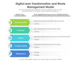 Digital Lean Transformation And Waste Management Model