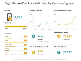 Digital Market Dashboard With Monthly Customer Signups