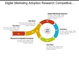Digital Marketing Adoption Research Competitive Analysis Performance Management Cpb