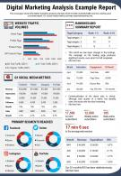 Digital Marketing Analysis Example Report Presentation Report Infographic PPT PDF Document