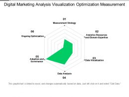Digital Marketing Analysis Visualization Optimization Measurement