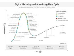 Digital Marketing And Advertising Hype Cycle