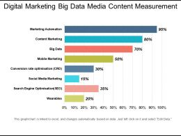 Digital Marketing Big Data Media Content Measurement