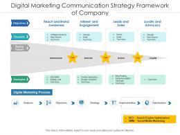 Digital Marketing Communication Strategy Framework Of Company
