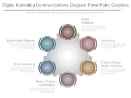 Digital Marketing Communications Diagram Powerpoint Graphics