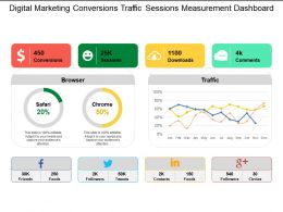Digital Marketing Conversions Traffic Sessions Measurement Dashboard
