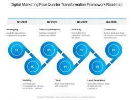 Digital Marketing Four Quarter Transformation Framework Roadmap