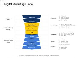 Digital Marketing Funnel Free Mini Ppt Powerpoint Presentation Ideas Templates