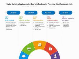 Digital Marketing Implementation Quarterly Roadmap For Promoting Client Restaurant Chain