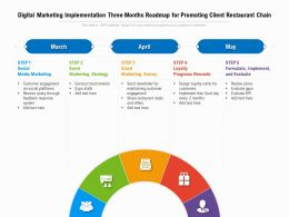 Digital Marketing Implementation Three Months Roadmap For Promoting Client Restaurant Chain