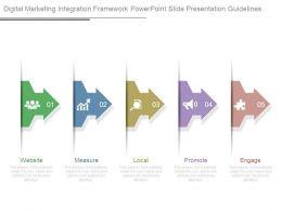 Digital Marketing Integration Framework Powerpoint Slide Presentation Guidelines